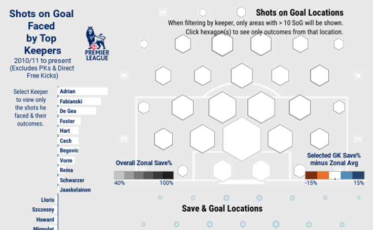 Sports + Data Viz Gallery | Tableau Public