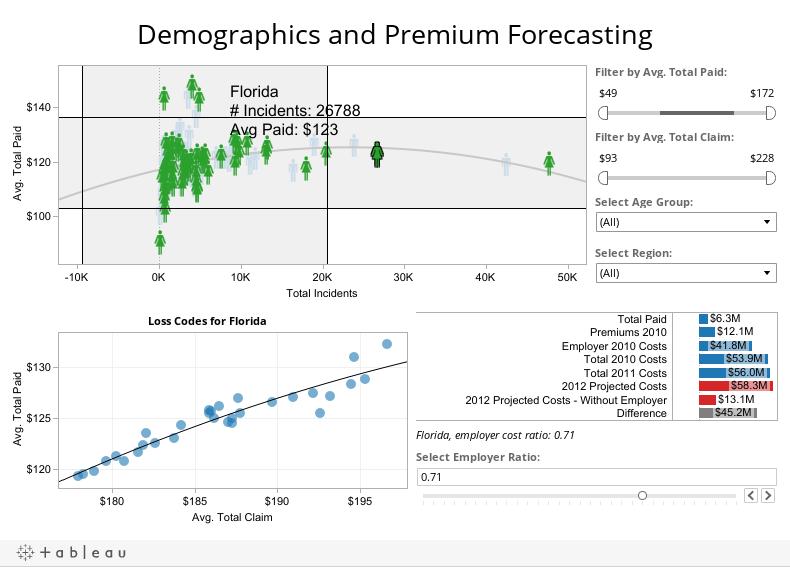 Demographics and Premium Forecasting