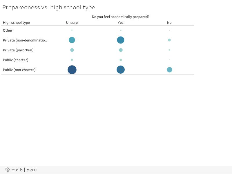Preparedness vs. high school type