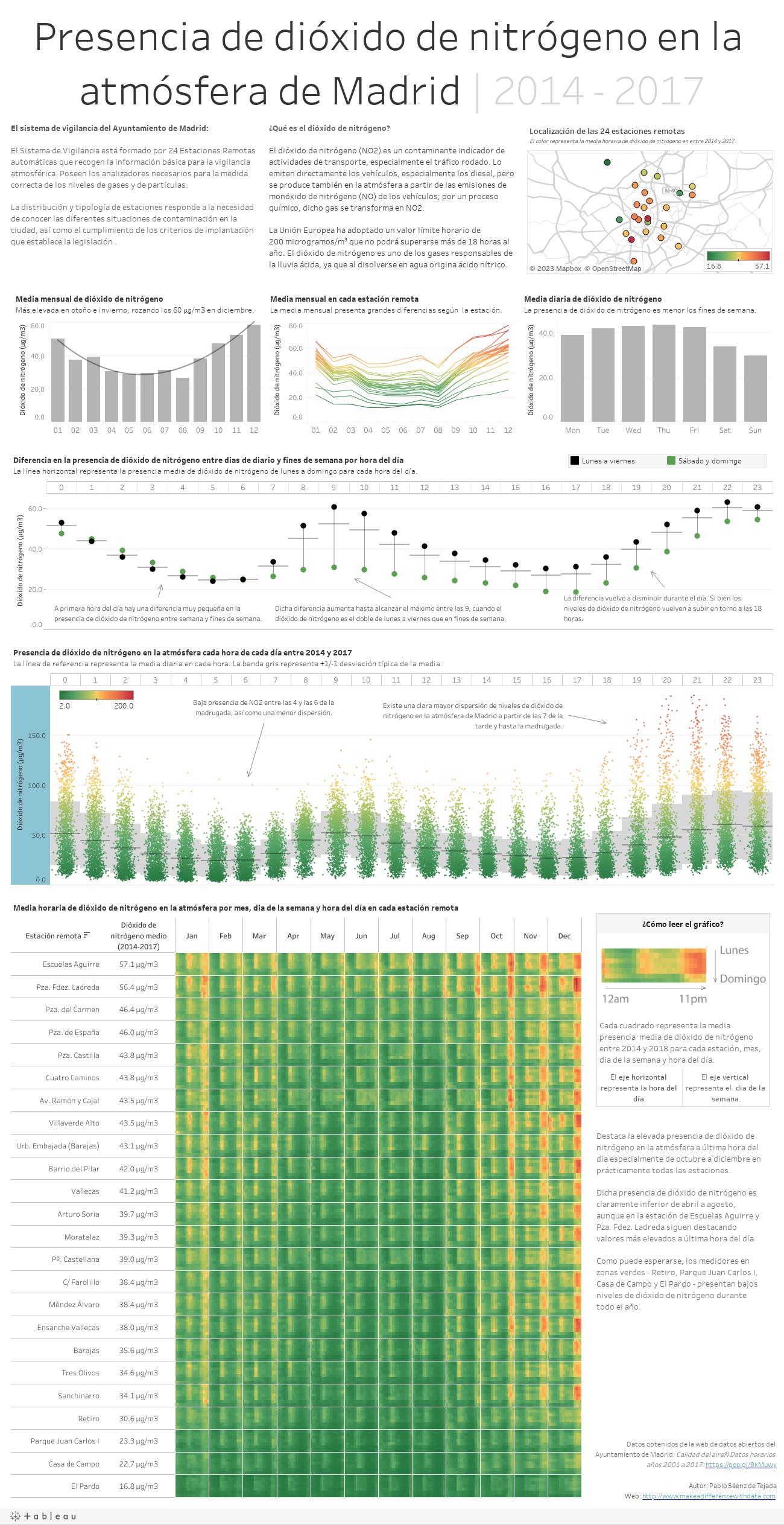 Presencia de dióxido de nitrógeno en la atmósfera de Madrid | 2014 - 2017
