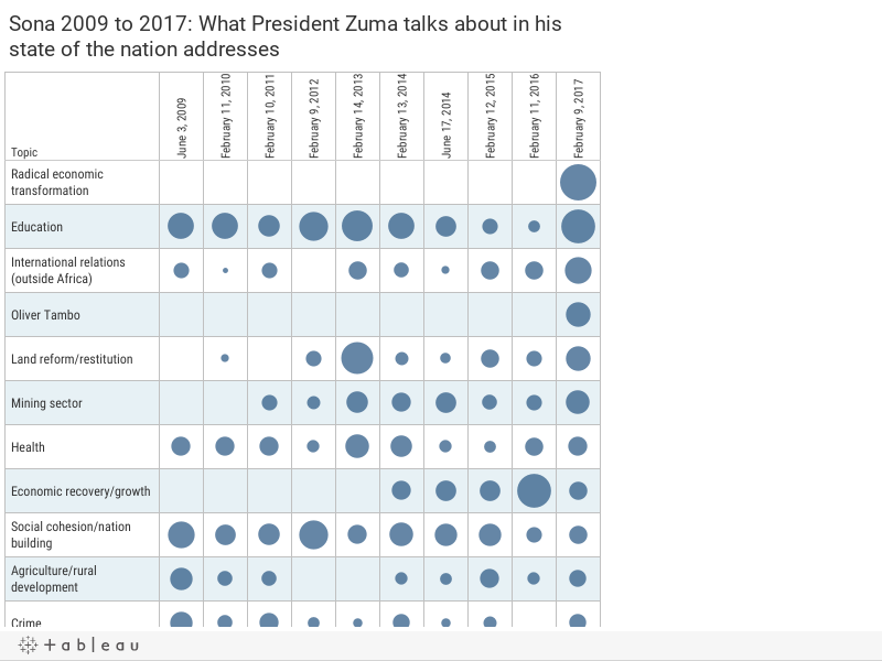 Sona 2009 to 2017: What President Zuma talks about in his state of the nation addresses
