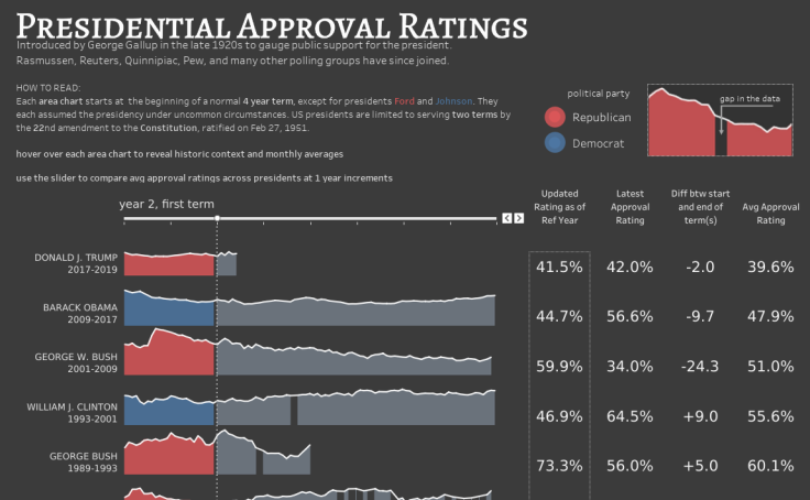 presidents approval rating - 736×454