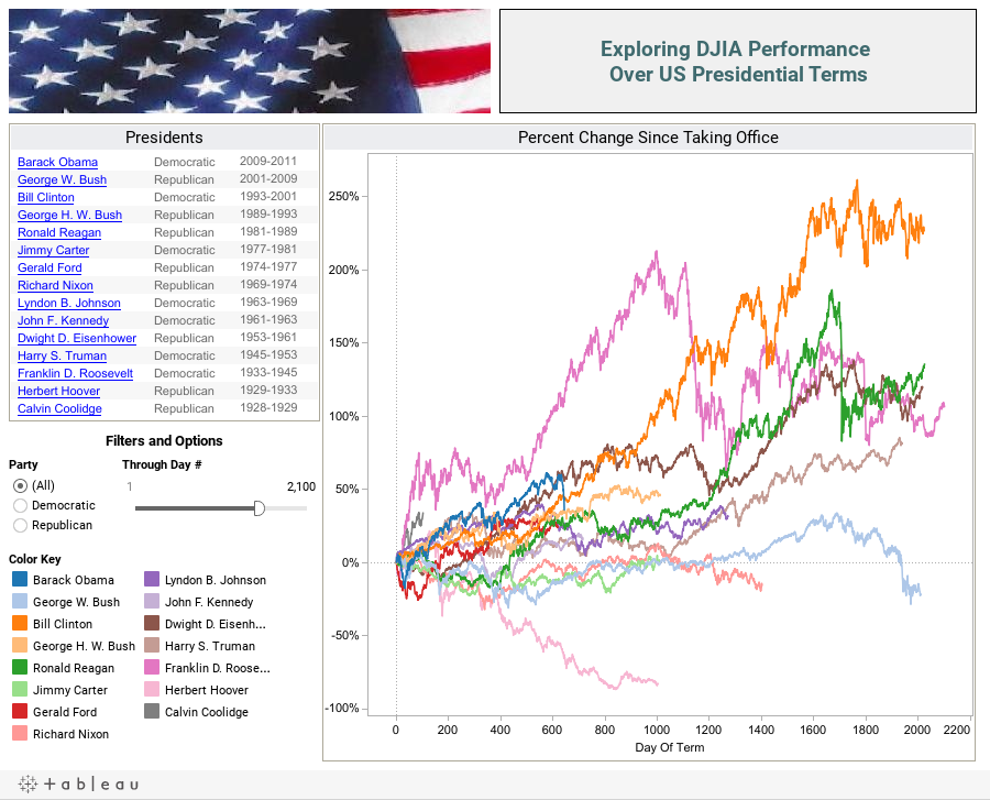 Exploring DJIA Performance Over US Presidential Terms