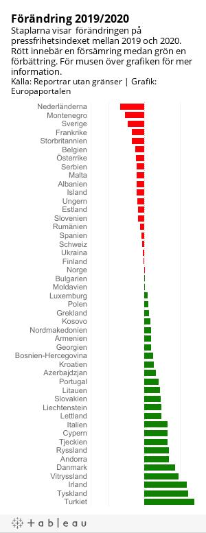 Ranking Pressfriheten Minskade I Sverige Nyhetssajten Europaportalen