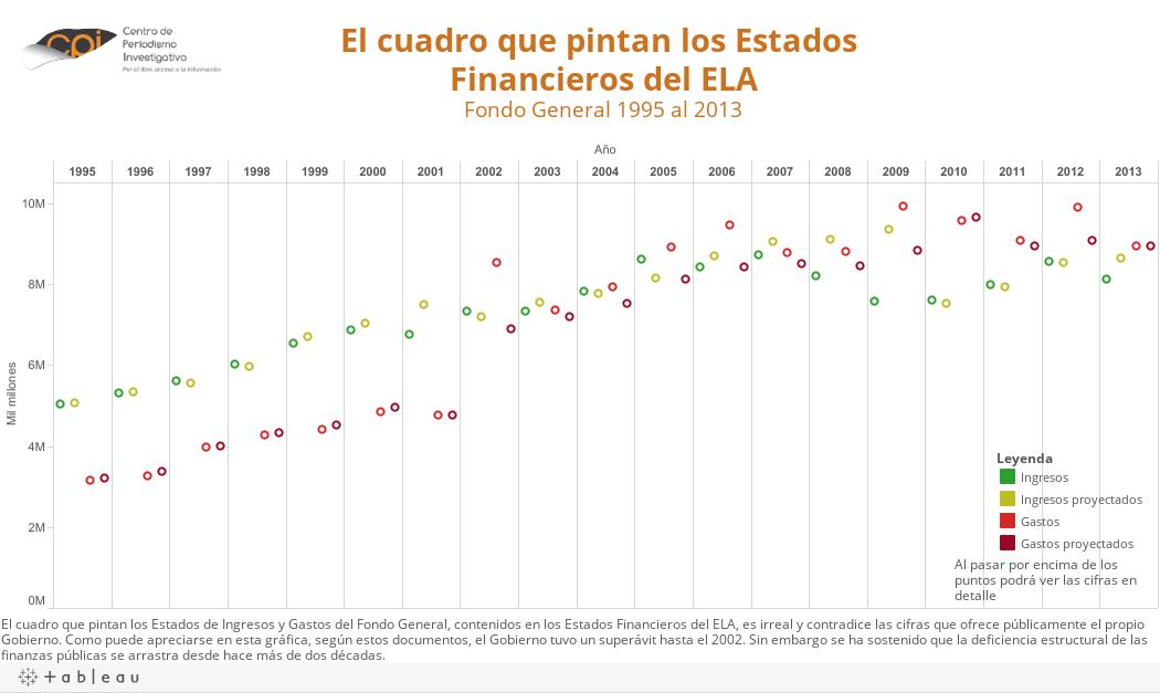 El cuadro que pinta los Estados Financieros del ELAFondo General 1995 al 2013