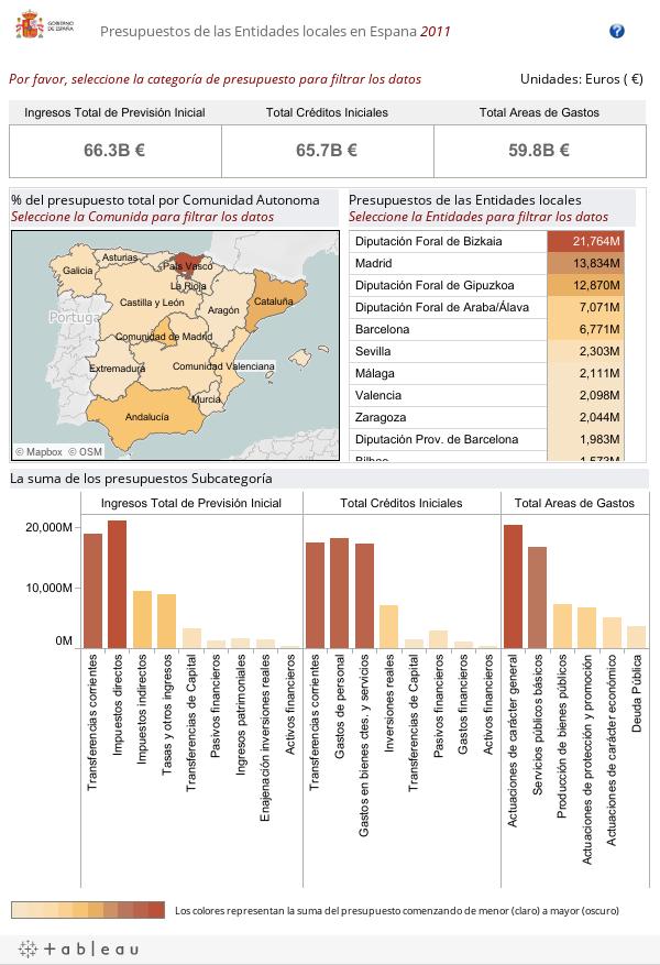 Presupuestos de las Entidades locales en Espana 2011