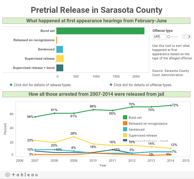 Pretrial Release in Sarasota County