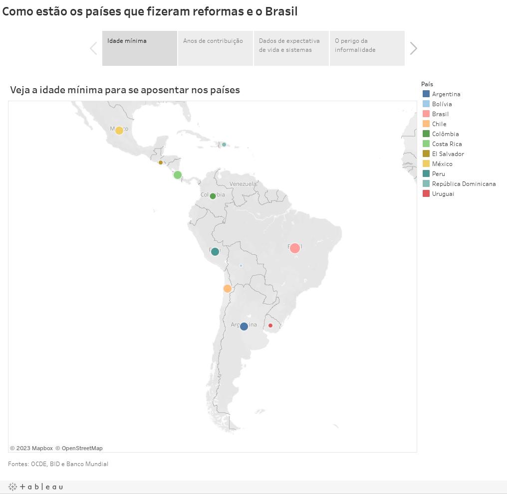 Como estão os pai´ses que fizeram reformas e o Brasil