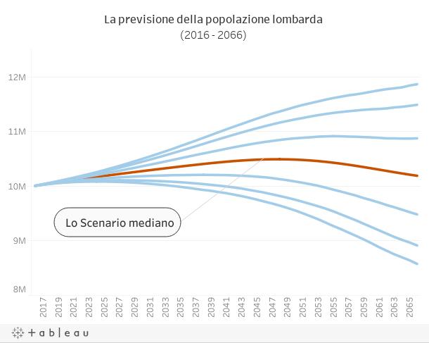 Anni In Istat 7milioni 50 Di Italia Meno 150mila Abitanti EddqvWc