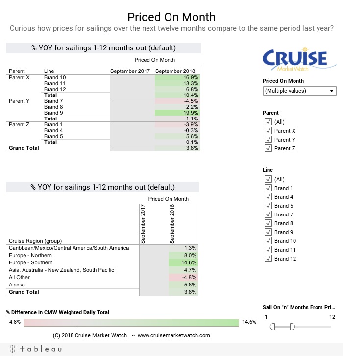 Priced On MonthCurious how prices for sailings over the next twelve months compare to the same period last year?