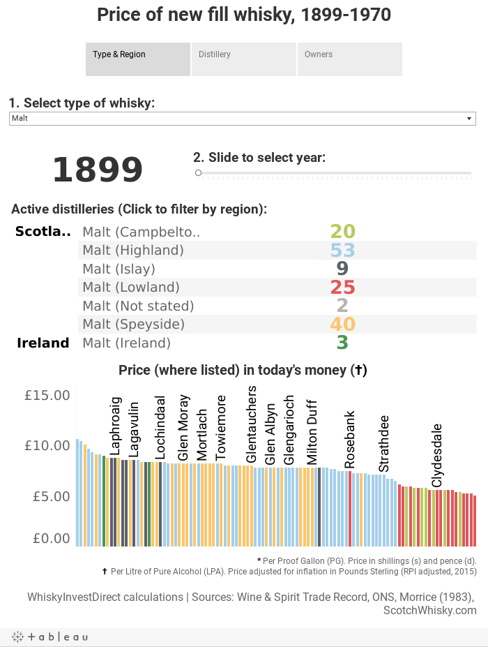 Price of new fill whisky, 1899-1970