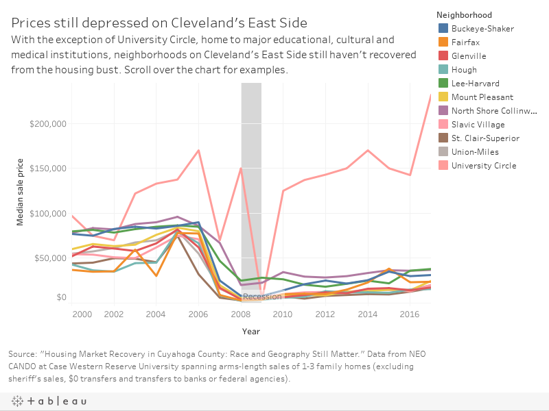 East Side CLE prices