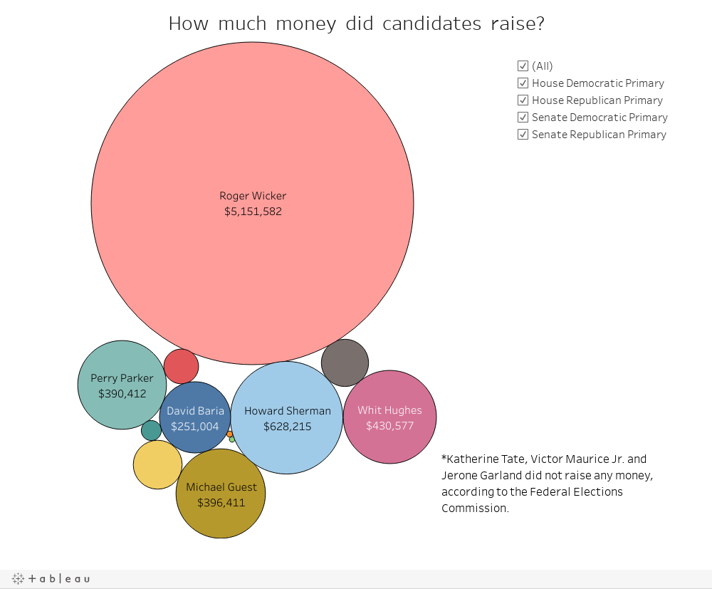 How much money did candidates raise?