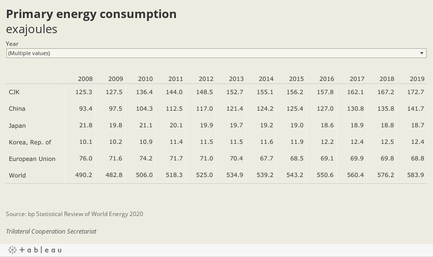 Primary energy consumptionexajoules