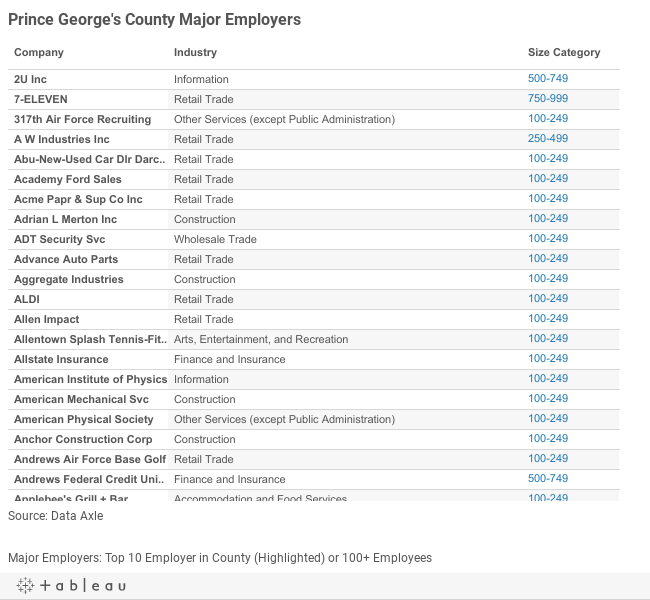 Prince Georges Major Employers