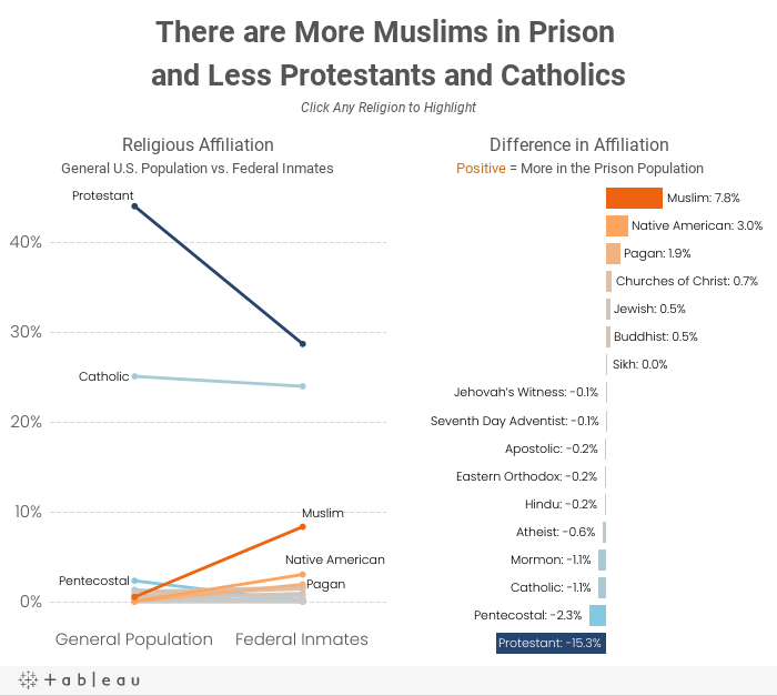 There are More Muslims in Prison and Less Protestants and CatholicsClick Any Religion to Highlight