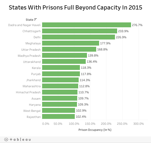 States With Prisons Full Beyond Capacity In 2015