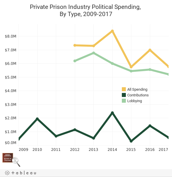 Private Prisons: Principally Profit-Oriented and Politically