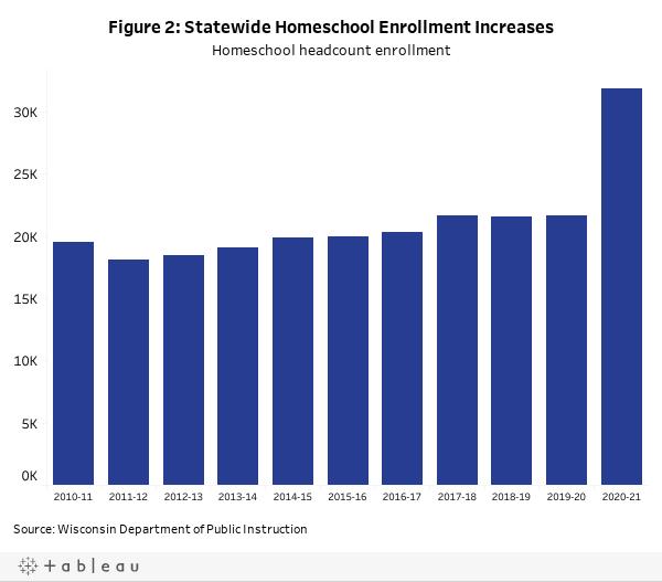 Figure 2: Statewide Homeschool Enrollment IncreasesHomeschool headcount enrollment