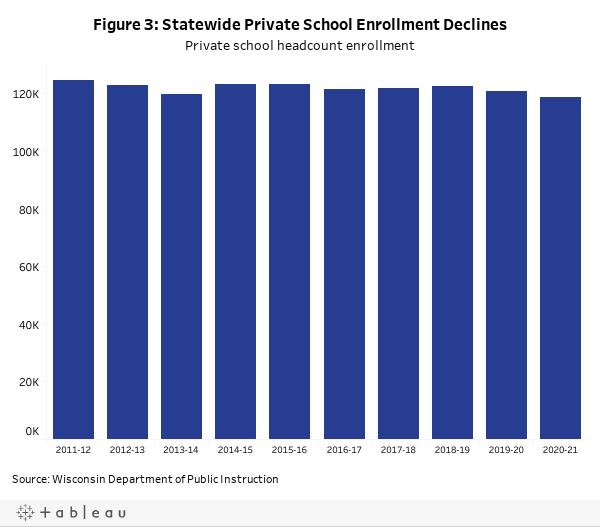 Figure 3: Statewide Private School Enrollment DeclinesPrivate school headcount enrollment