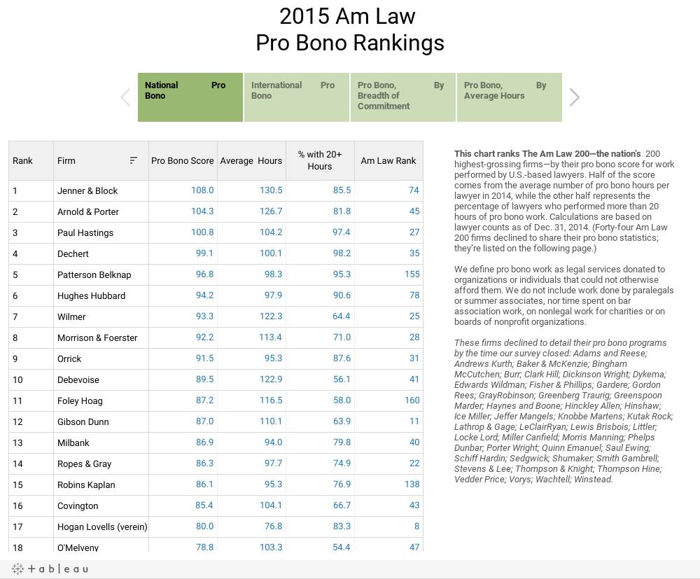 2015 Am Law Pro Bono Rankings