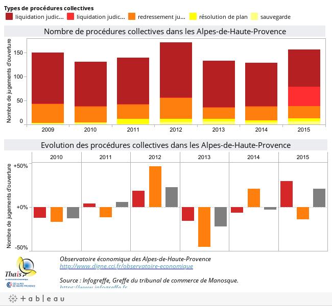 Observatoire économique des Alpes-de-Haute-Provencehttp://www.digne.cci.fr/observatoire-economiqueSource : Infogreffe, Greffe du tribunal de commerce de Manosque.https://www.infogreffe.fr