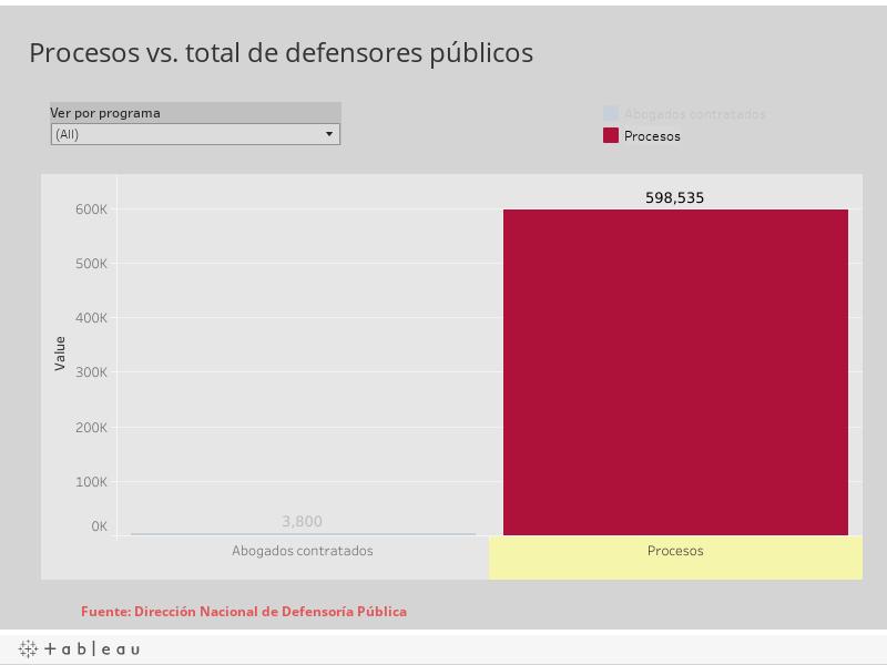 Procesos vs. total de defensores públicos