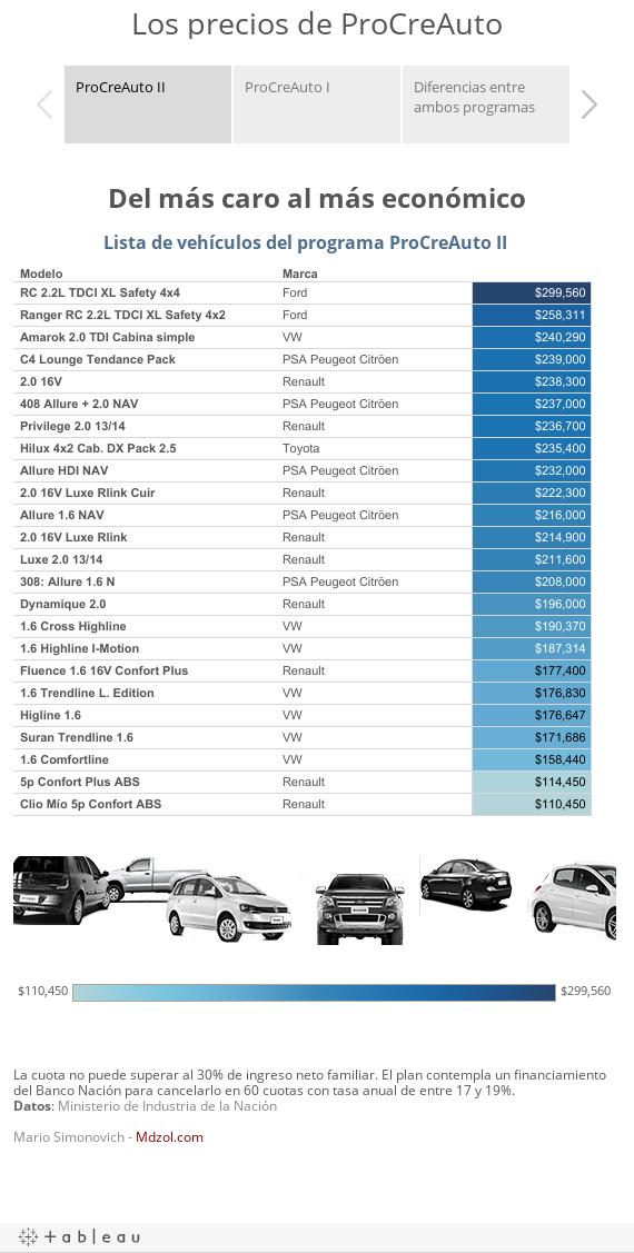 Los precios de ProCreAuto