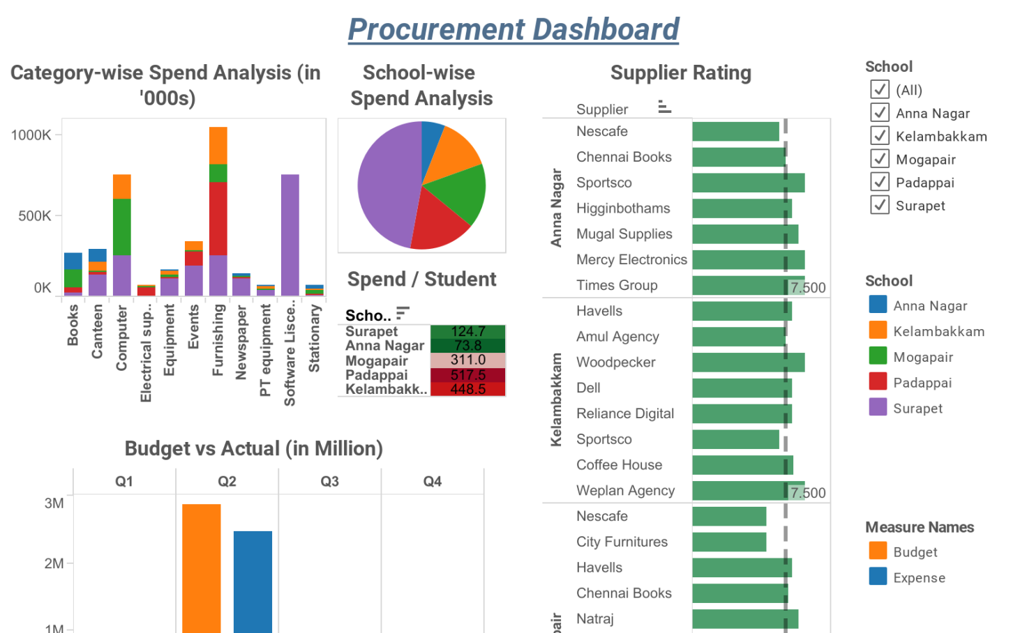 procurement dashboard