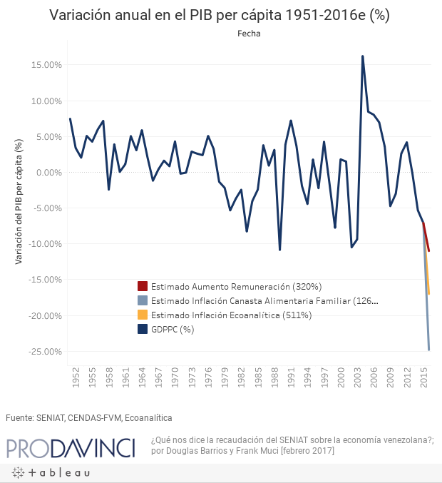 Variación anual en el PIB per cápita 1951-2016e (%)