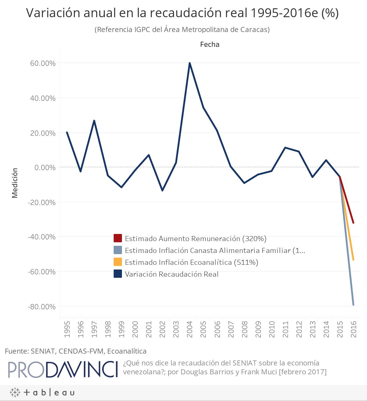 Variación anual en la recaudación real 1995-2016e(%)
