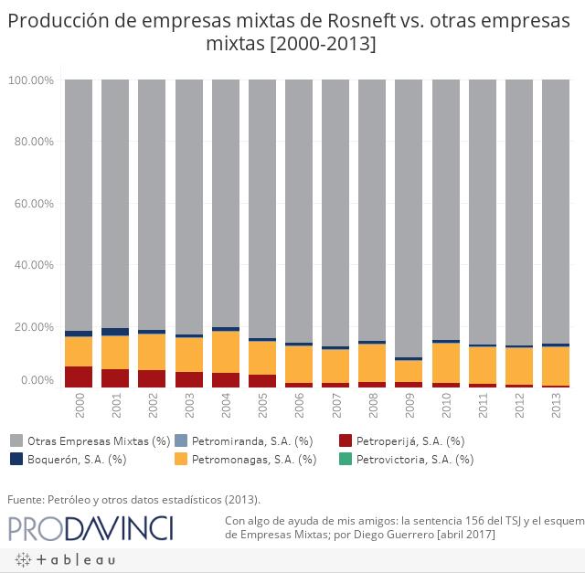Producción de empresas mixtas de Rosneft vs. otras empresas mixtas [2000-2013]