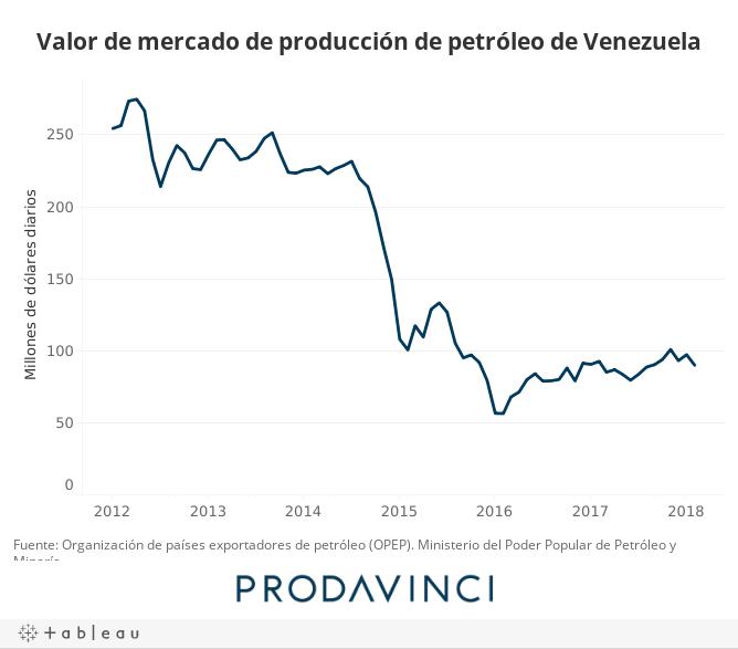 Valor de mercado de producción de petróleo de Venezuela