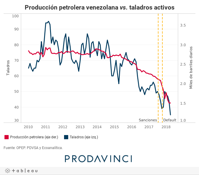 Producción petrolera venezolana vs. taladros activos
