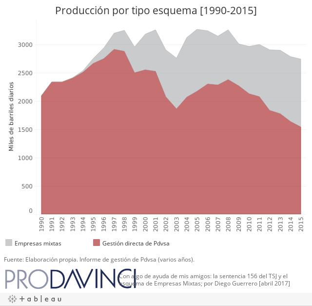 Producción por tipo esquema [1990-2015]