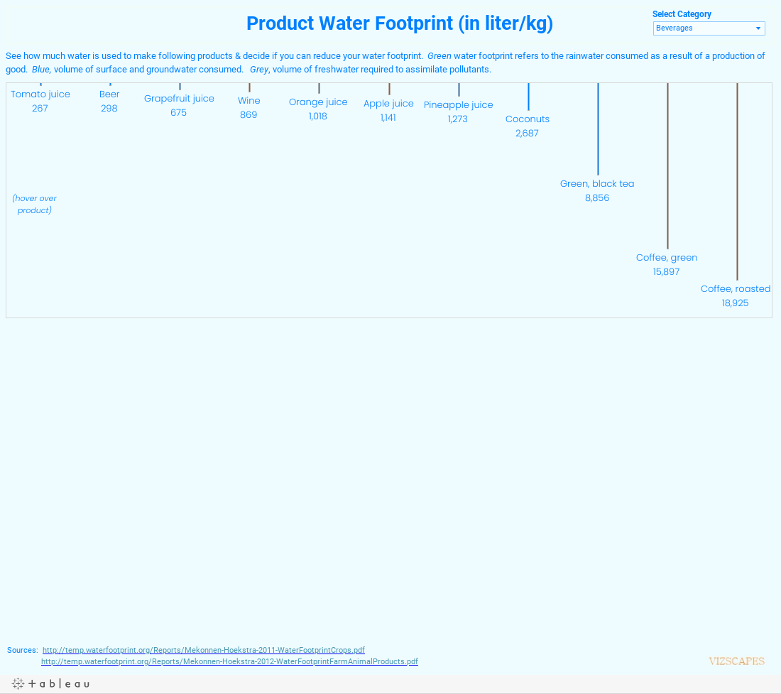 Product Water Footprint