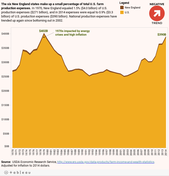 US Production Expenses
