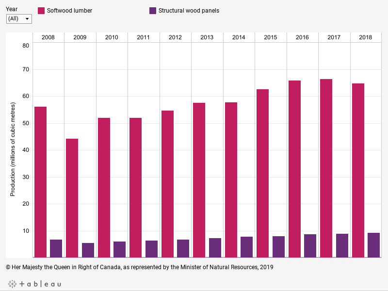 Graph displaying, in millions of cubic metres, the production volume of softwood lumber and structural wood panels for each year between 2008 and 2018, described below.