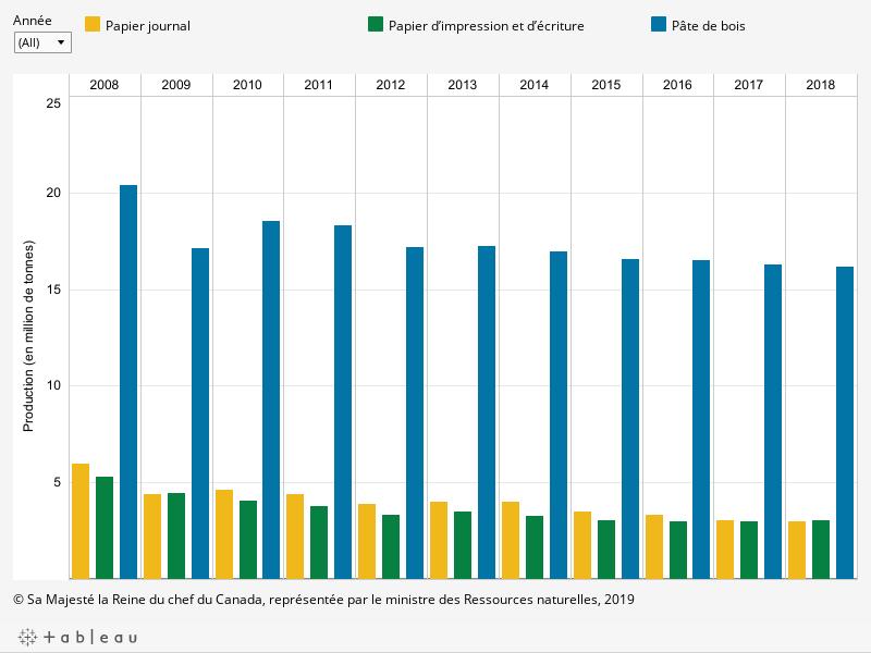 Le graphique montre la quantité de production par année en million de tonnes de papier journal, papier d'impression et d'écriture et de la pâte de bois par année entre 2008 et 2018, décrit ci-dessous.