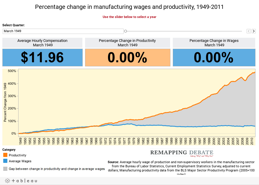 Percentage change in manufacturing wages and productivity, 1949-2011