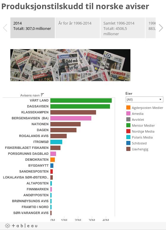 Produksjonstilskudd til norske aviser