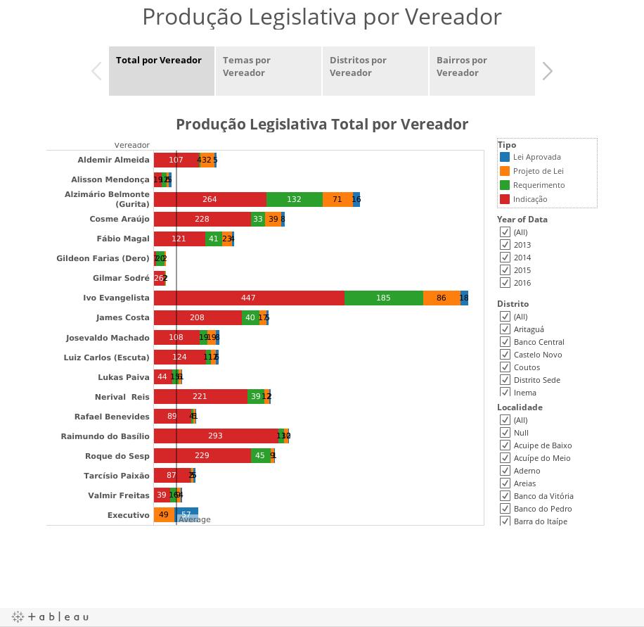 Produção Legislativa por Vereador