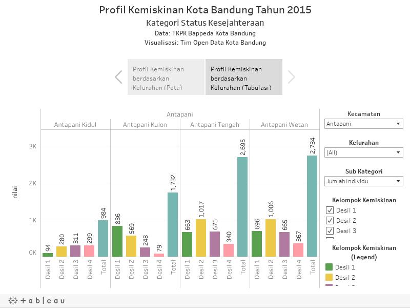 Visualisasi Data Kemiskinan Kota Bandung Tahun 2015