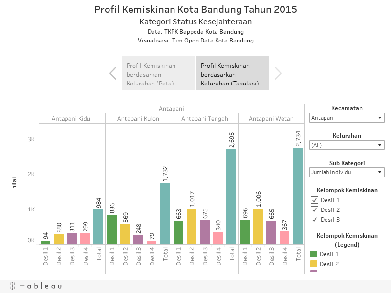 Profil Kemiskinan Kota Bandung Tahun 2015Kategori Status KesejahteraanData: TKPK Bappeda Kota BandungVisualisasi: Tim Open Data Kota Bandung