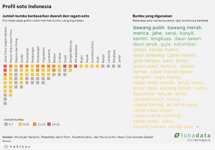 Profil soto Indonesia (desktop)