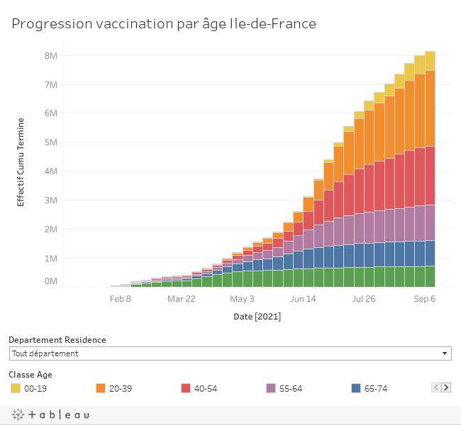 Progression de la vaccination par âge en Ile-de-France