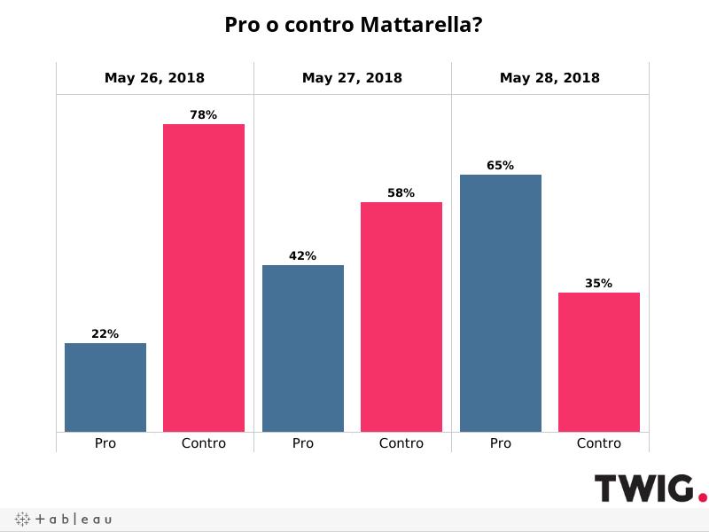 Pro-Contro_Mattarella_D