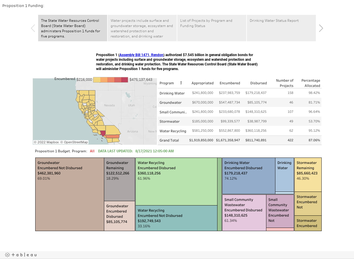 Proposition 1 Funding: https://www.waterboards.ca.gov/water_issues/programs/grants_loans/proposition1.shtml