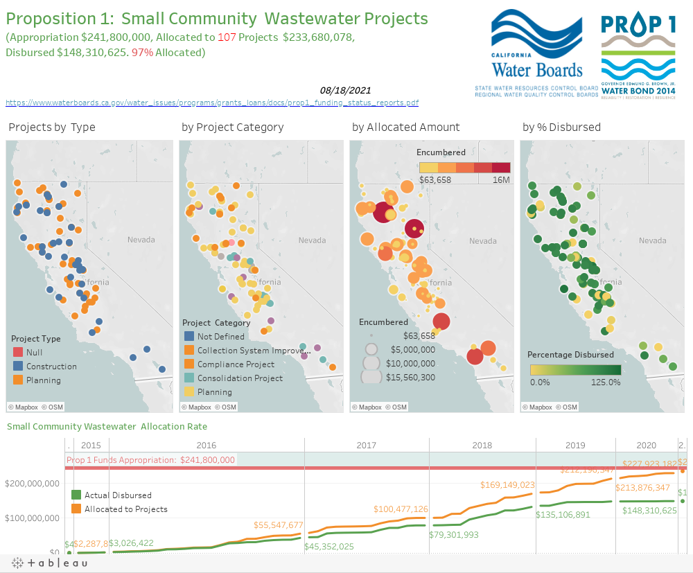 Proposition 1:  Small Community  Wastewater Projects (Appropriation $222,200,000, Allocated to Projects  $98,329,717, Disbursed $10,615,349)11/09/2017https://www.waterboards.ca.gov/water_issues/programs/grants_loans/proposition1.shtml