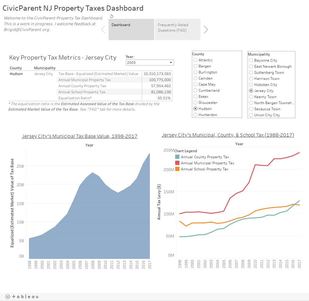 CivicParent NJ Property Taxes Dashboard